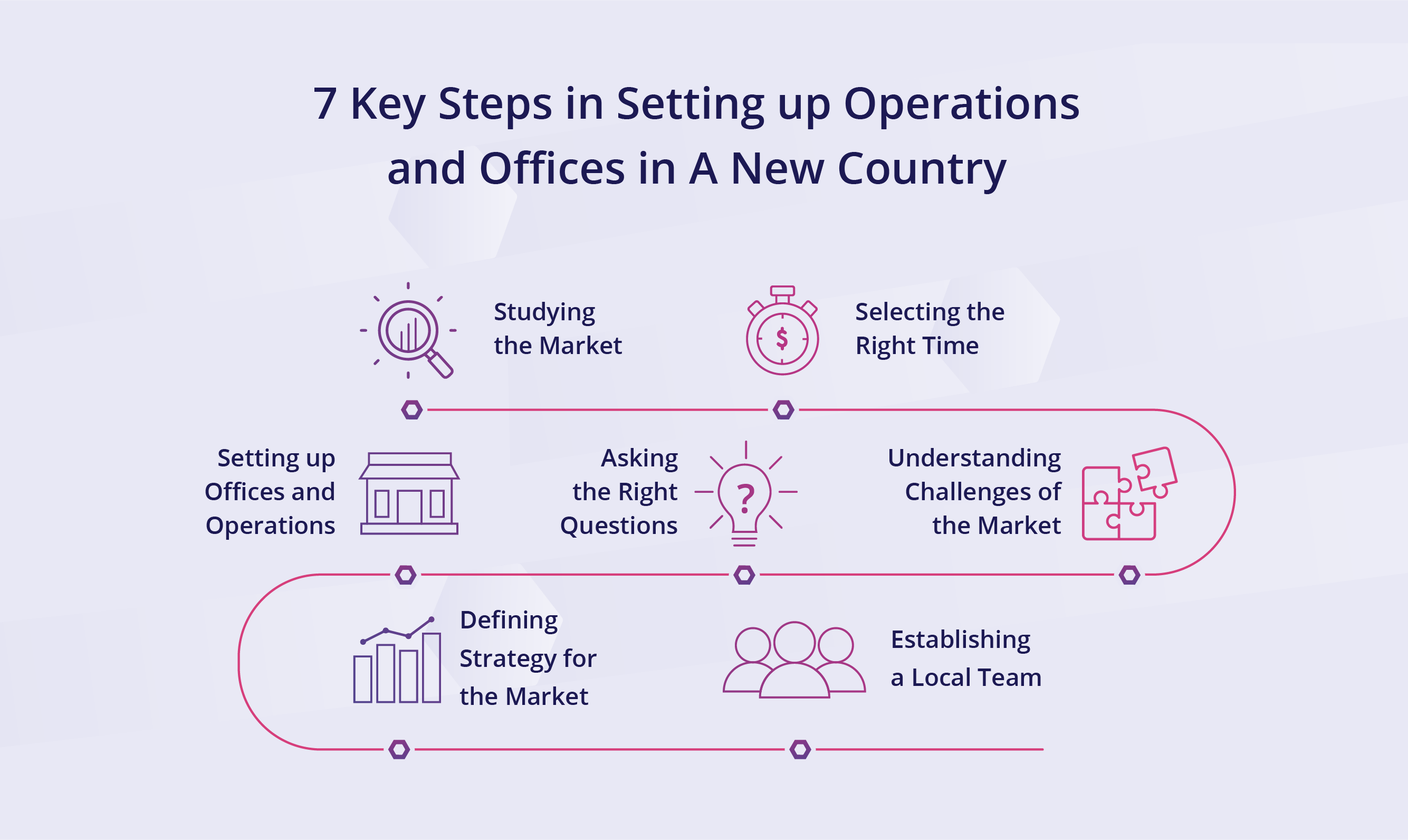 7 Key Steps to Set Up Operations in a New Market