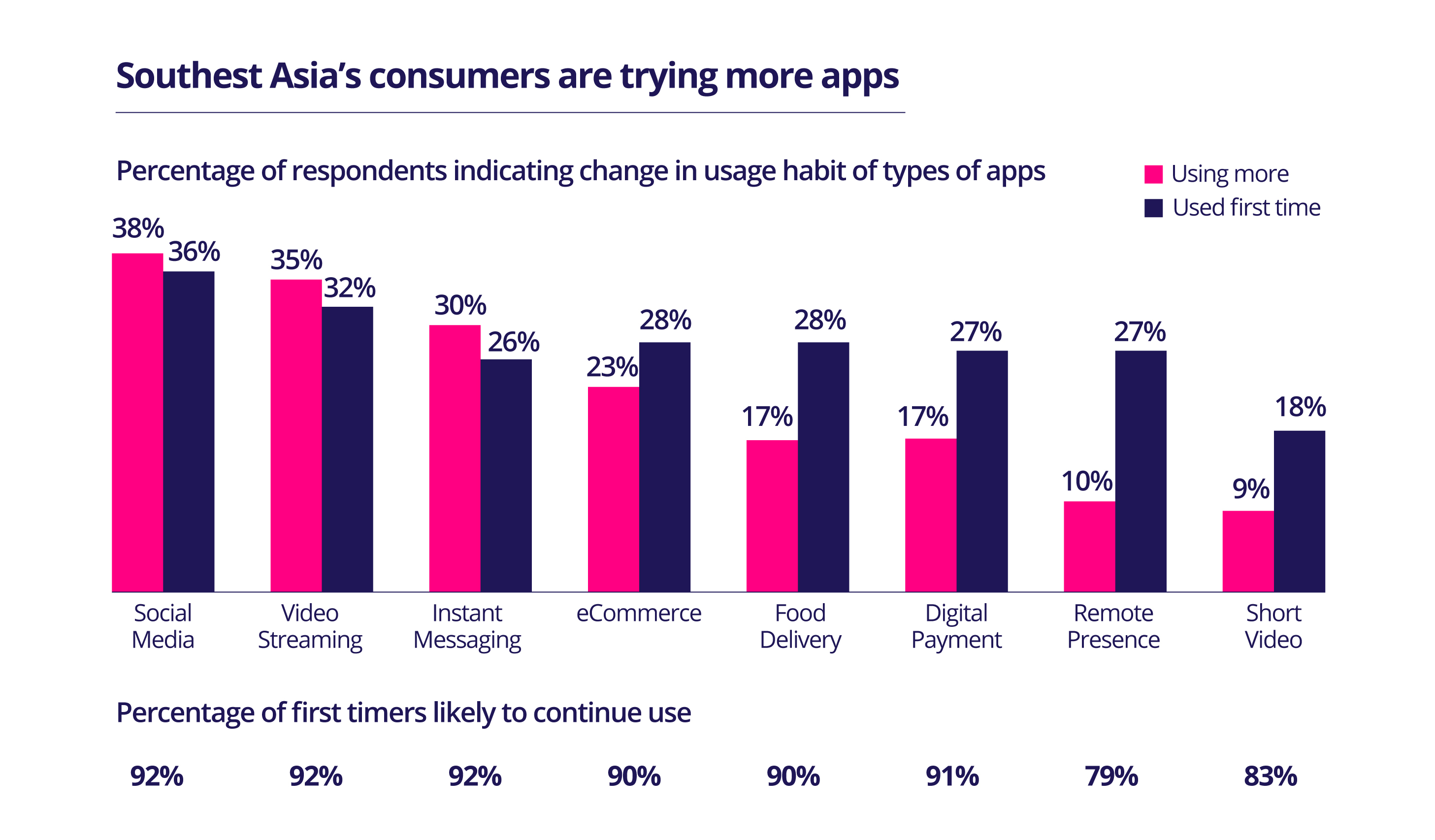Percentage of new app users