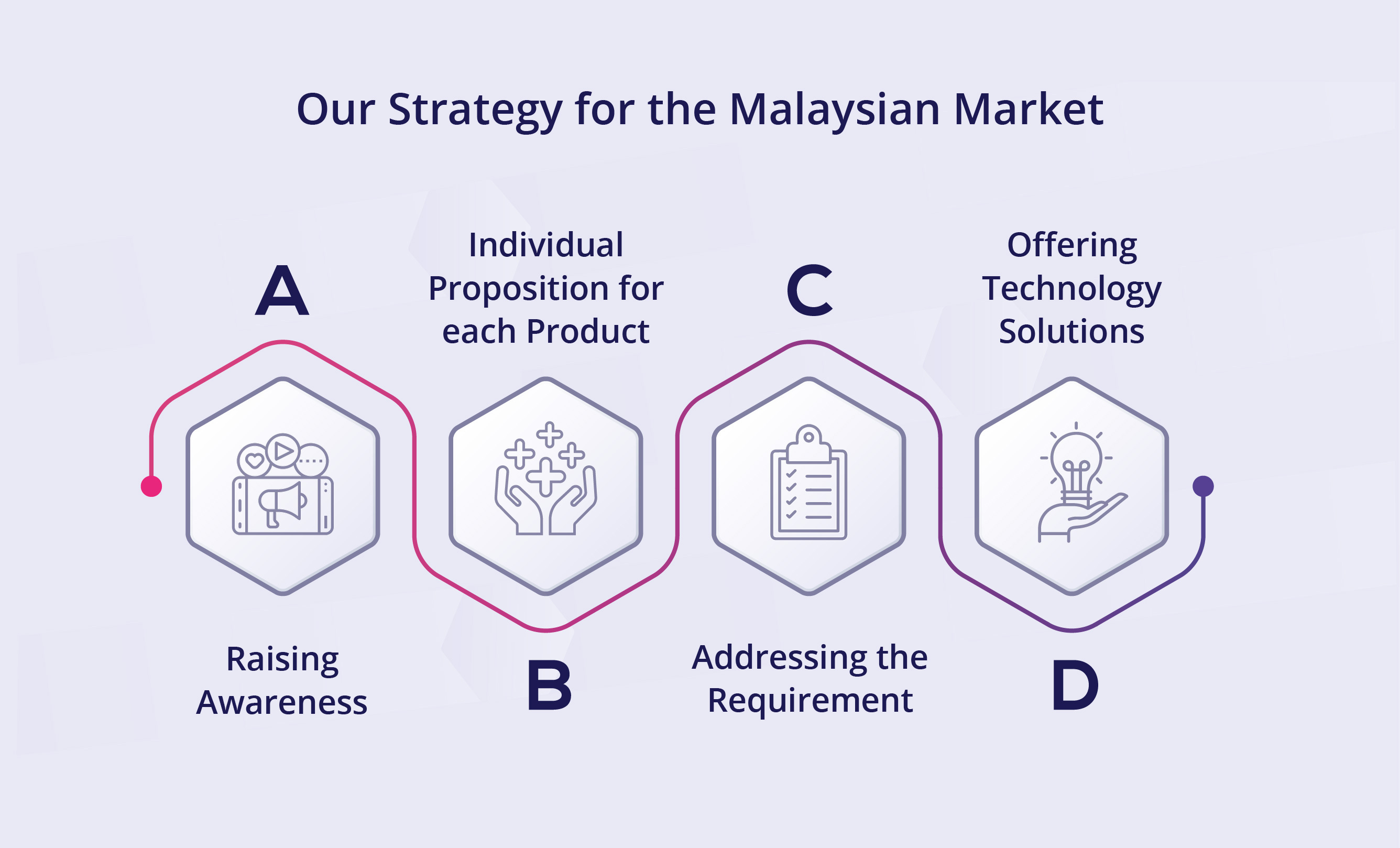 Our Strategy for the Malaysian Market
