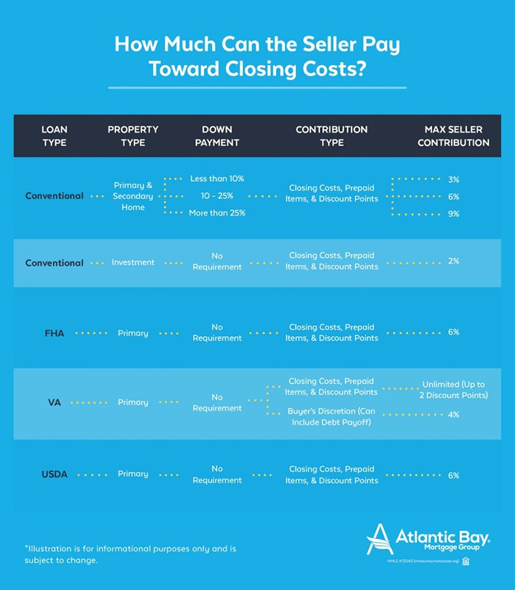how-much-can-the-seller-pay-toward-my-closing-costs-info2