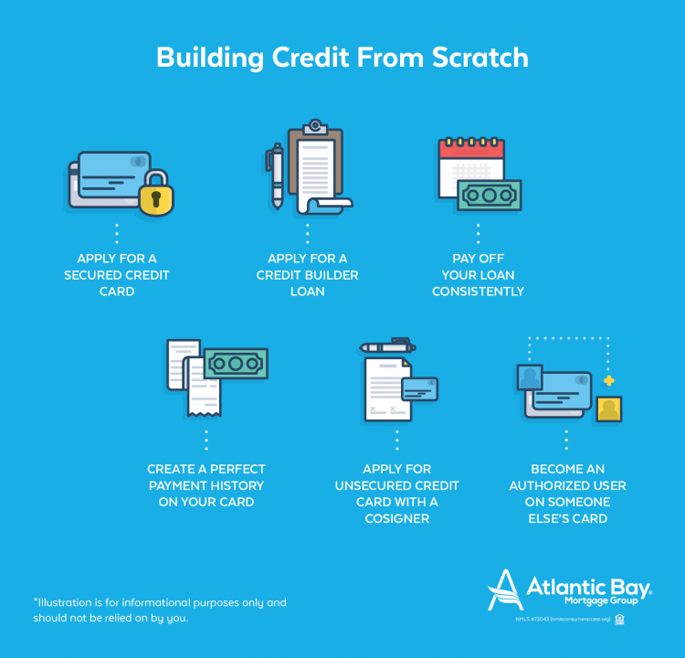 building-credit-from-scratch-info2