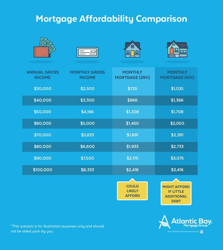 how-much-mortgage-can-you-truly-afford-info4