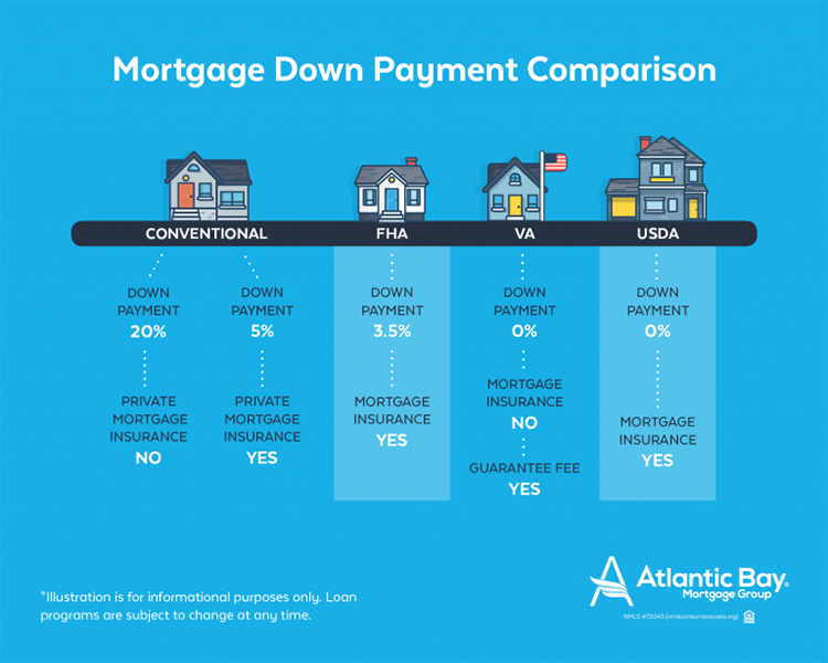 Down Payment Strategies For First Time Homebuyers