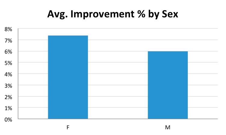 graph improv by sex
