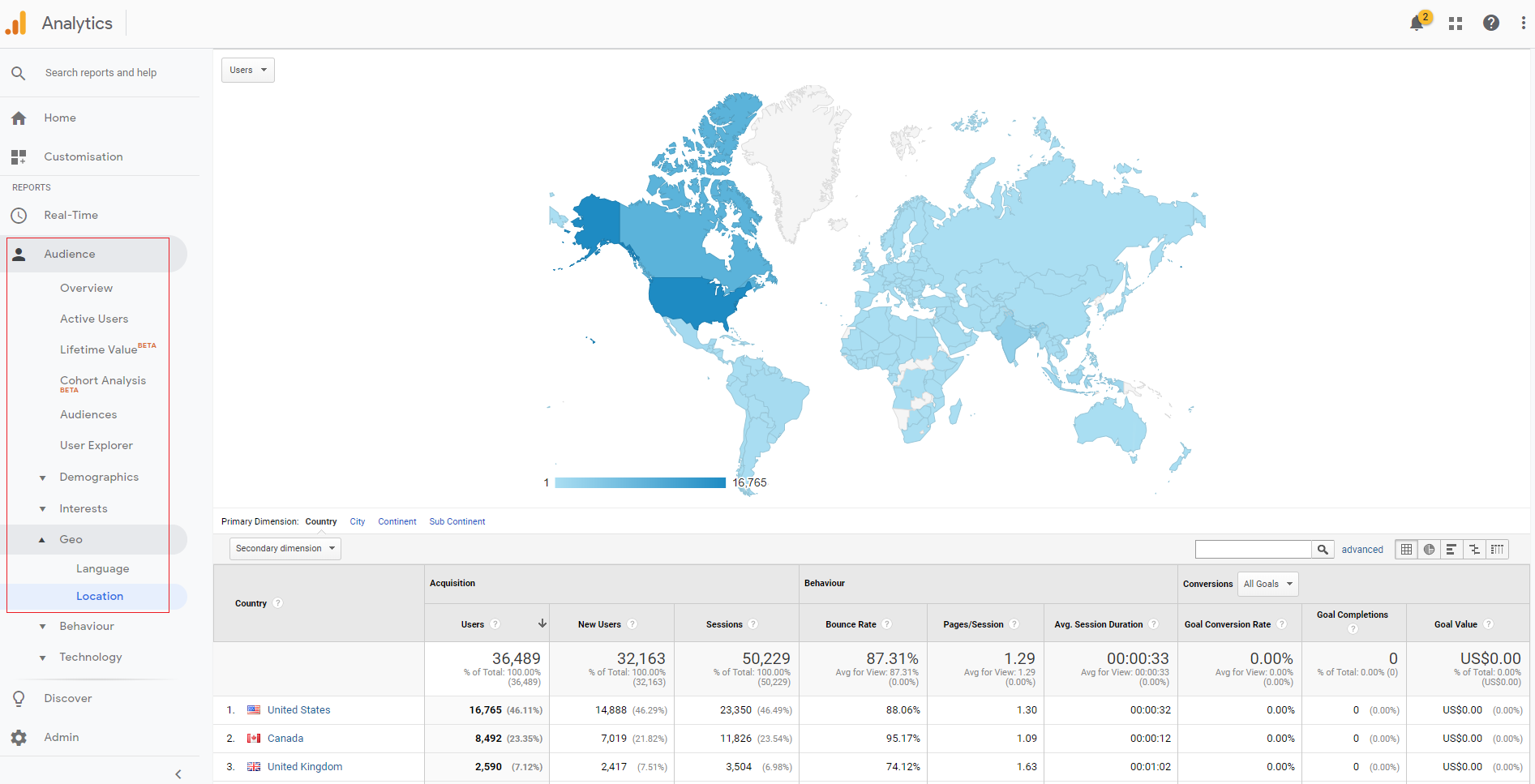 personalization ideas google analytics