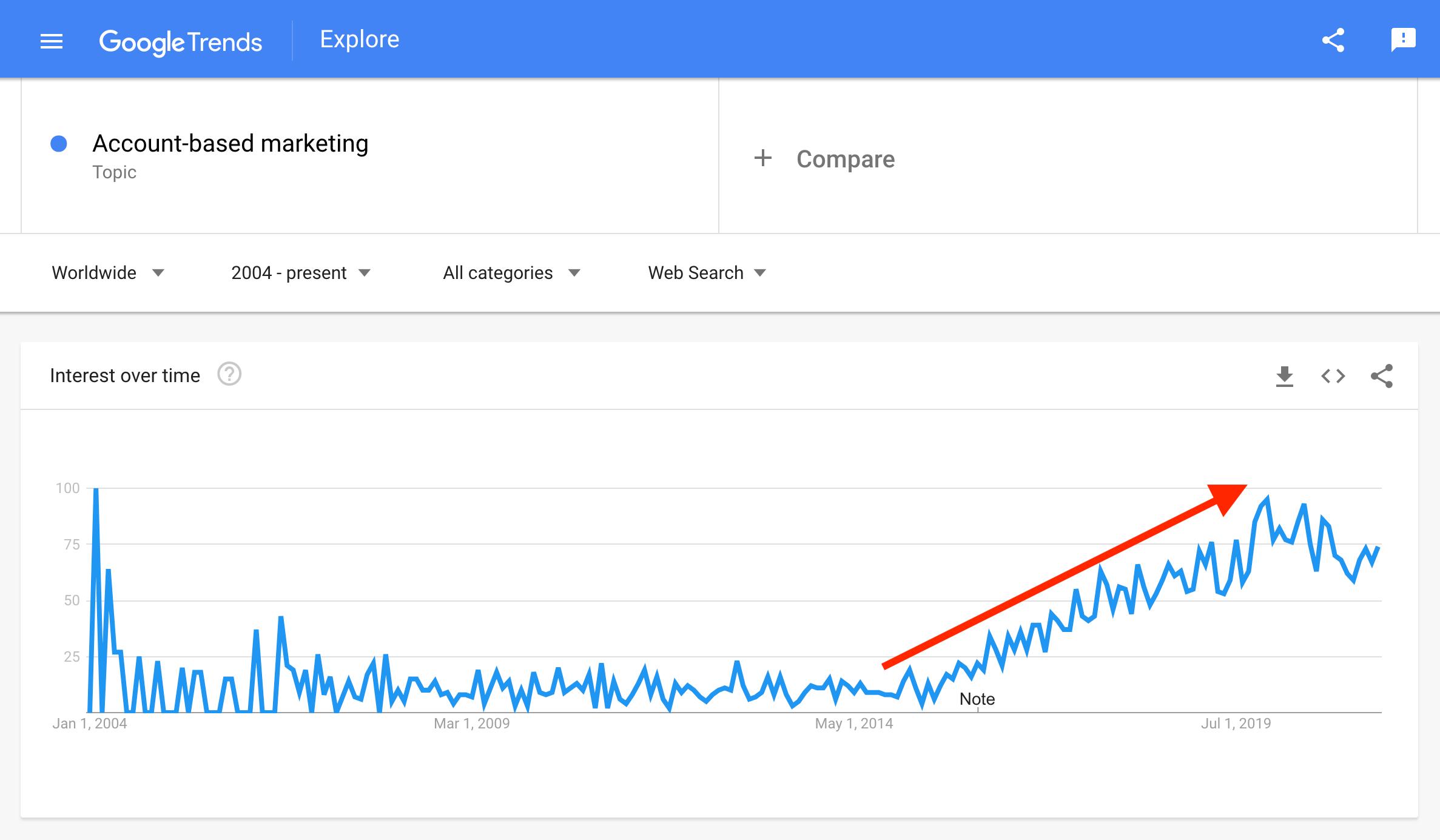 abm-google-trends
