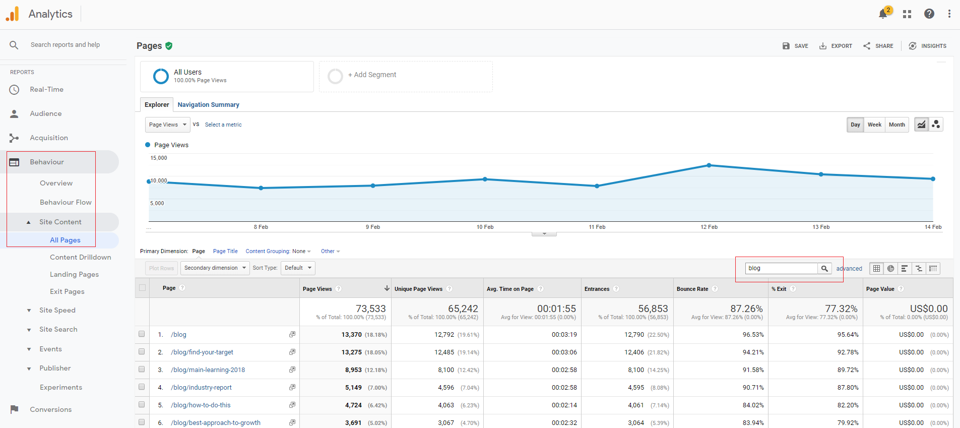 personalization ideas google analytics4