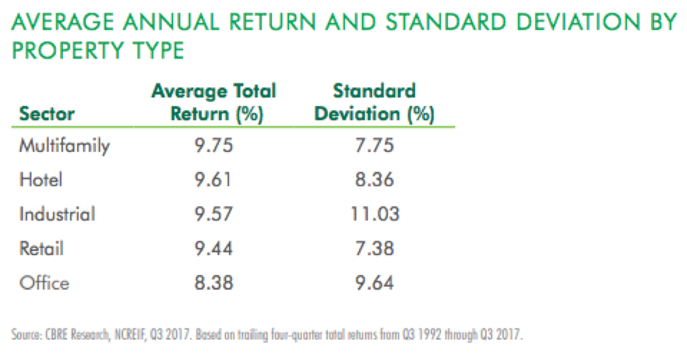 Average Annual Return by Property Type
