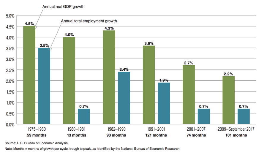 GDP-and-Employment-Growth