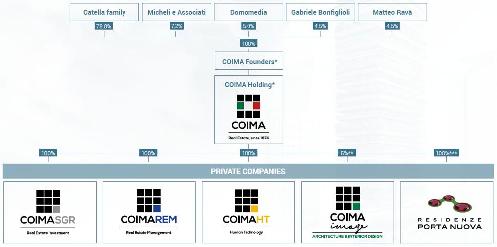 Coima companies
