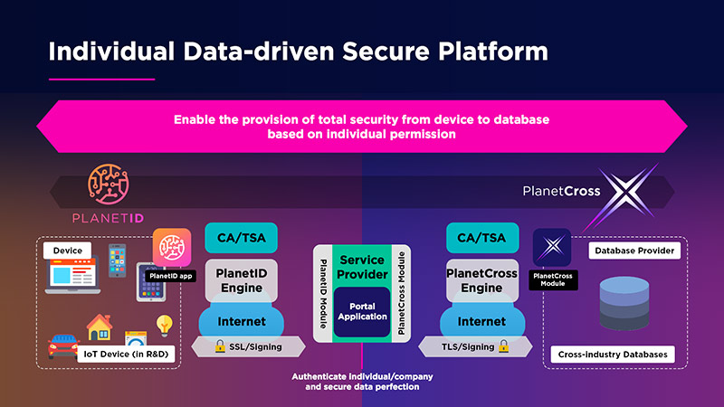 ind-data-driven-secure-platform