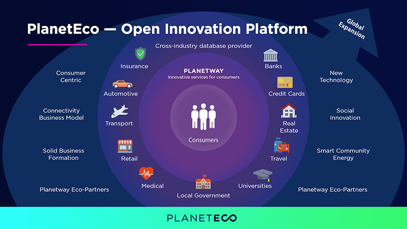 planet-eco-open-innovation-platform