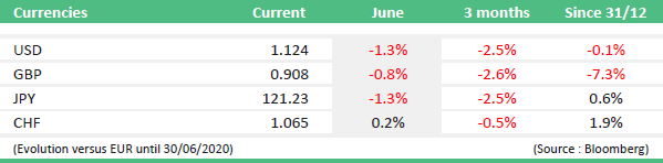 market news june 2020 currencies