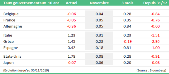 monthly market news decembre table 2