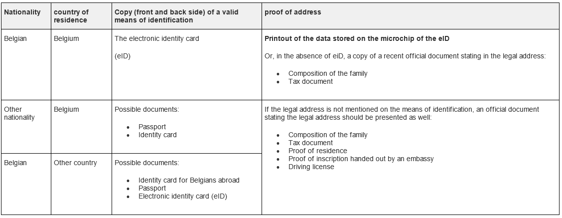 why-banks-ask-copy-identity-card-summary