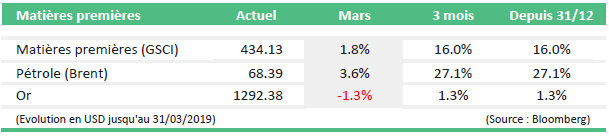 monthly market news mars 2019 tabel5