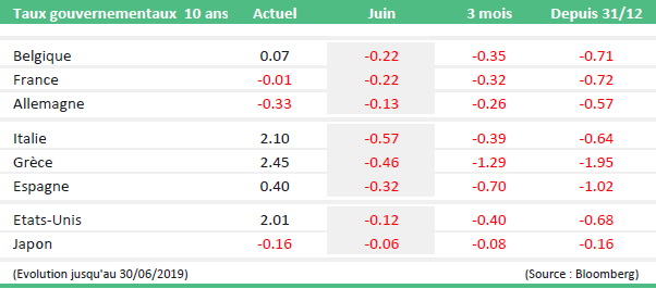 monthly market news juin 2019 table2