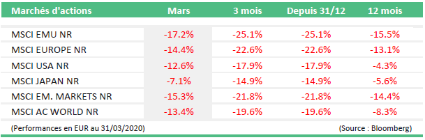 Monthly Market News Mars 2020: marchés d'actions