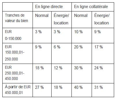 enregistrement donations immobilieres flandre tabel1