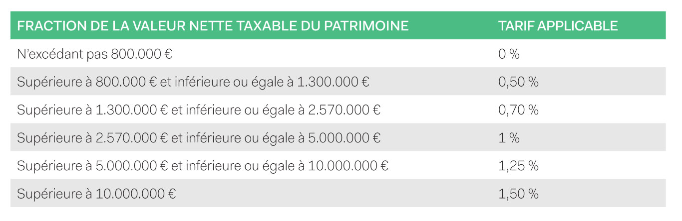 fraction de la nvaleur nette taxable du patrimoine