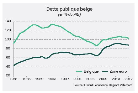 economie belgiue soutenable tabel1