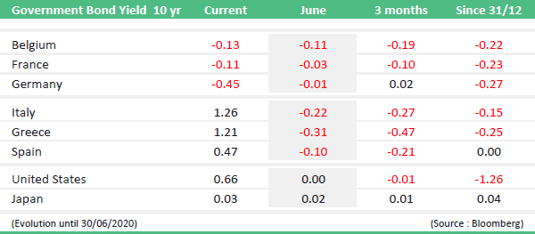 market news june 2020 government bond yield 10Y