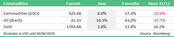 market news june 2020 commodities