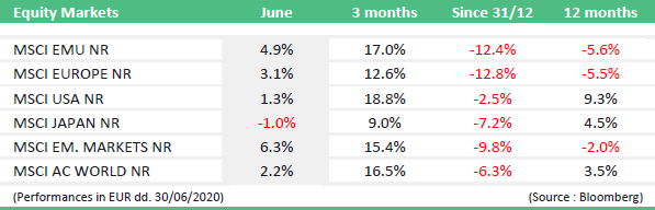 market news june 2020 equity markets