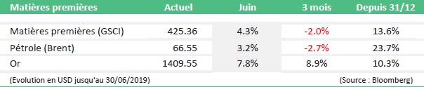 monthly market news juin 2019 table5