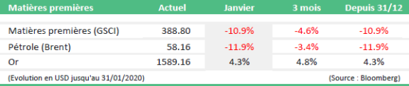 bilan marches financiers janvier tabel5