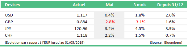 monthly market news mai 2019 tabel4