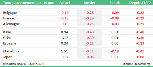 bilan marches financiers janvier tabel2
