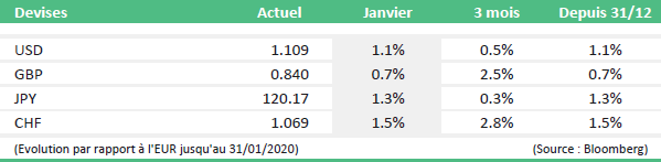 bilan marches financiers janvier tabel4