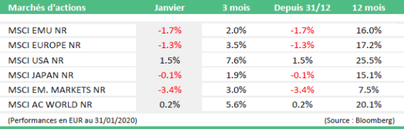 bilan marches financiers janvier tabel1