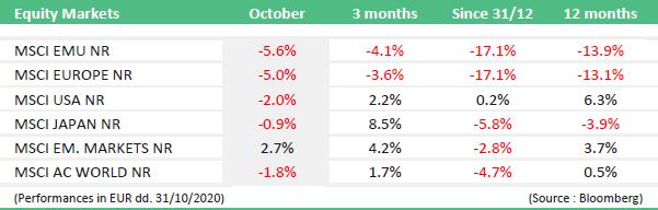 market-news-oktober-2020-img1