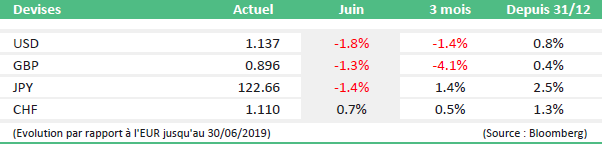 monthly market news juin 2019 table4