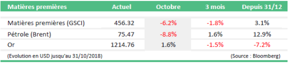 monthly market news novembre tabel5