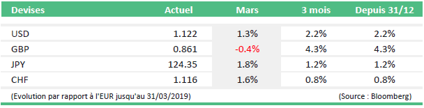monthly market news mars 2019 tabel4