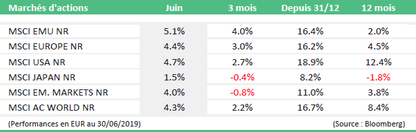 monthly market news juin 2019 table1