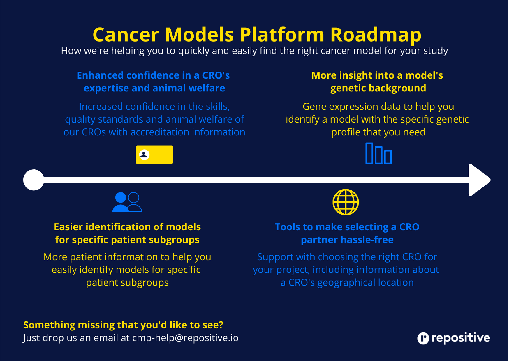 Repositive Cancer Models Platform Roadmap graphic
