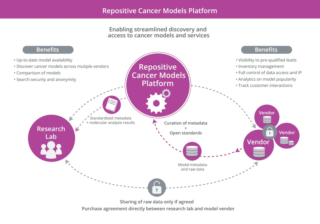 Repositive Cancer Models Platform