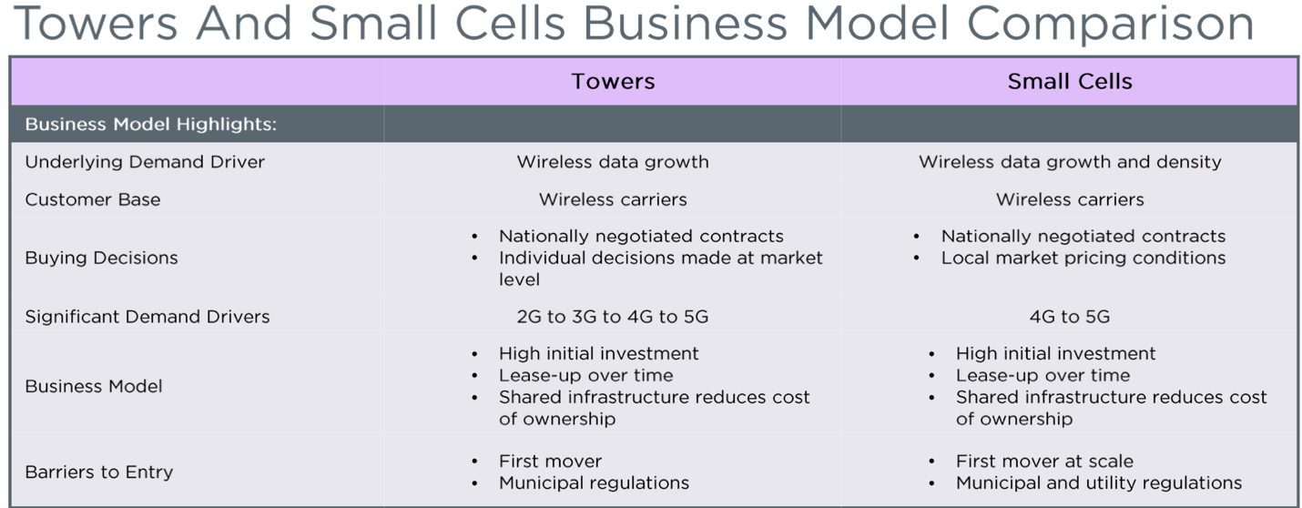 Tower and Small Cells Business Model Comparison