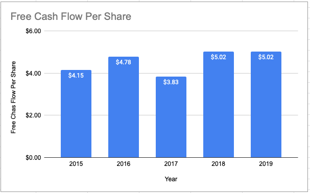 Annual Cash Flow For CINF