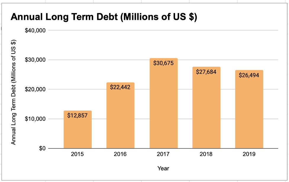Johnson&Johnson Long-Term Debt