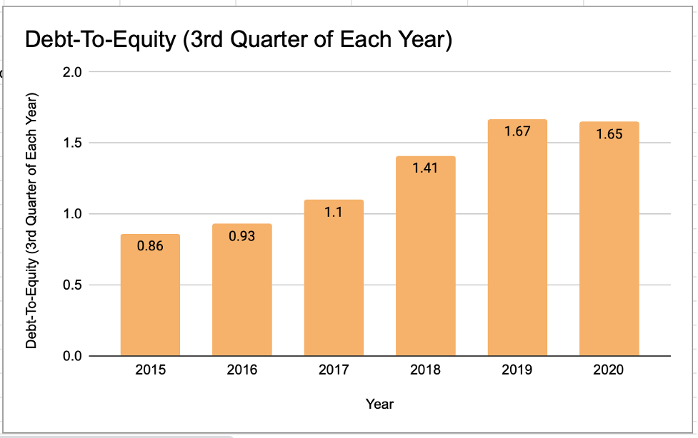 Johnson&Johnson Debt-To-Equity