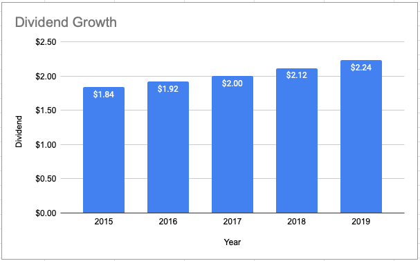 Annual Dividend Growth