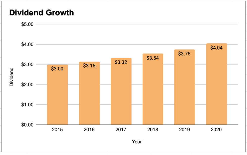 Johnson&Johnson Dividend Growth