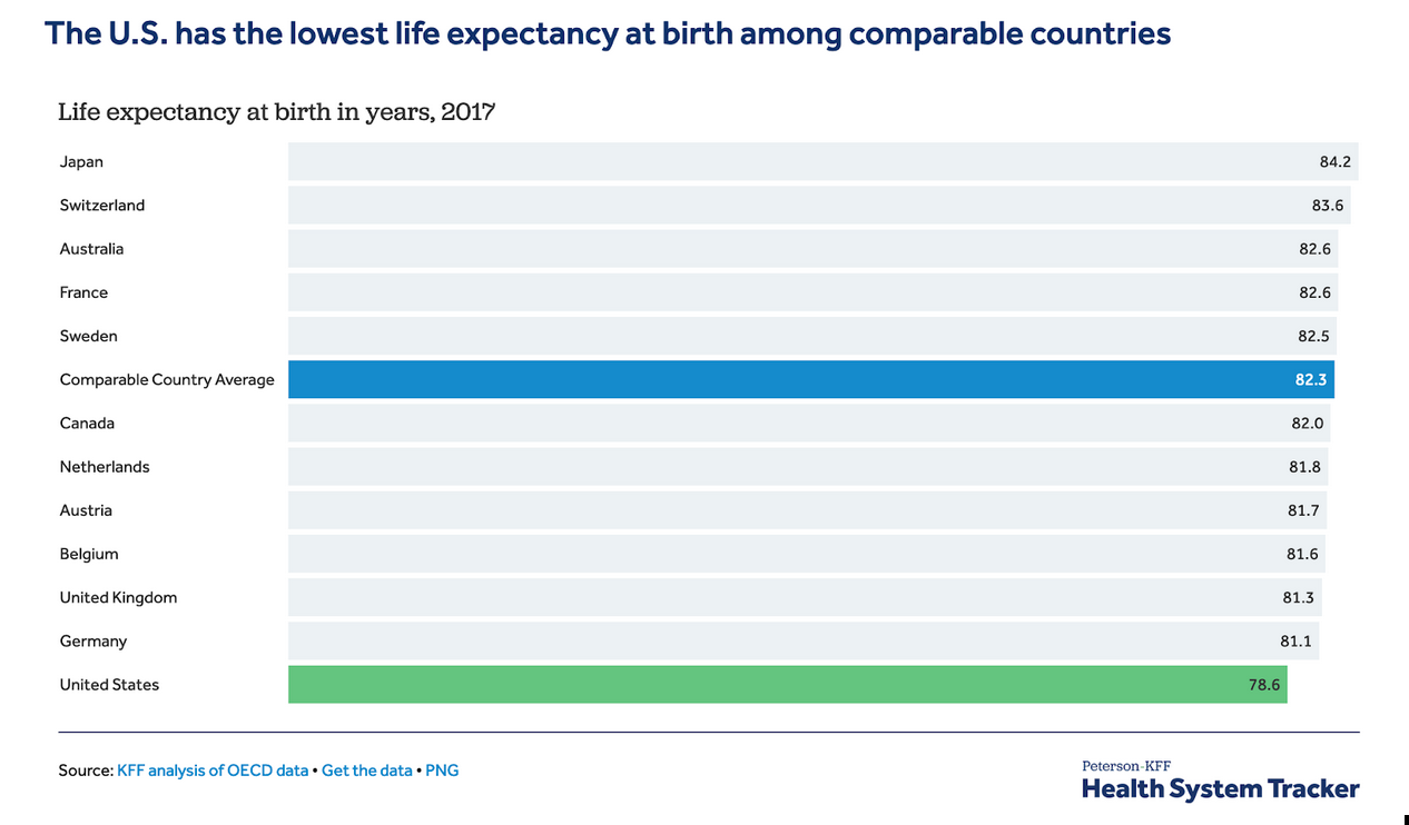Life expectancy by country