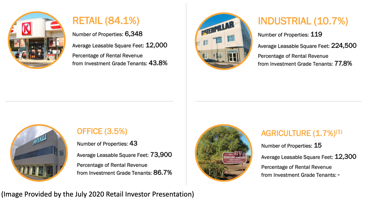 Sectors of Realty Income