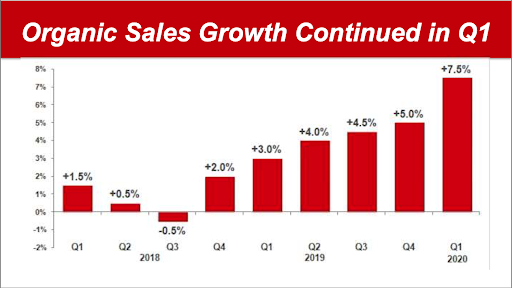 Colgate Sales Growth